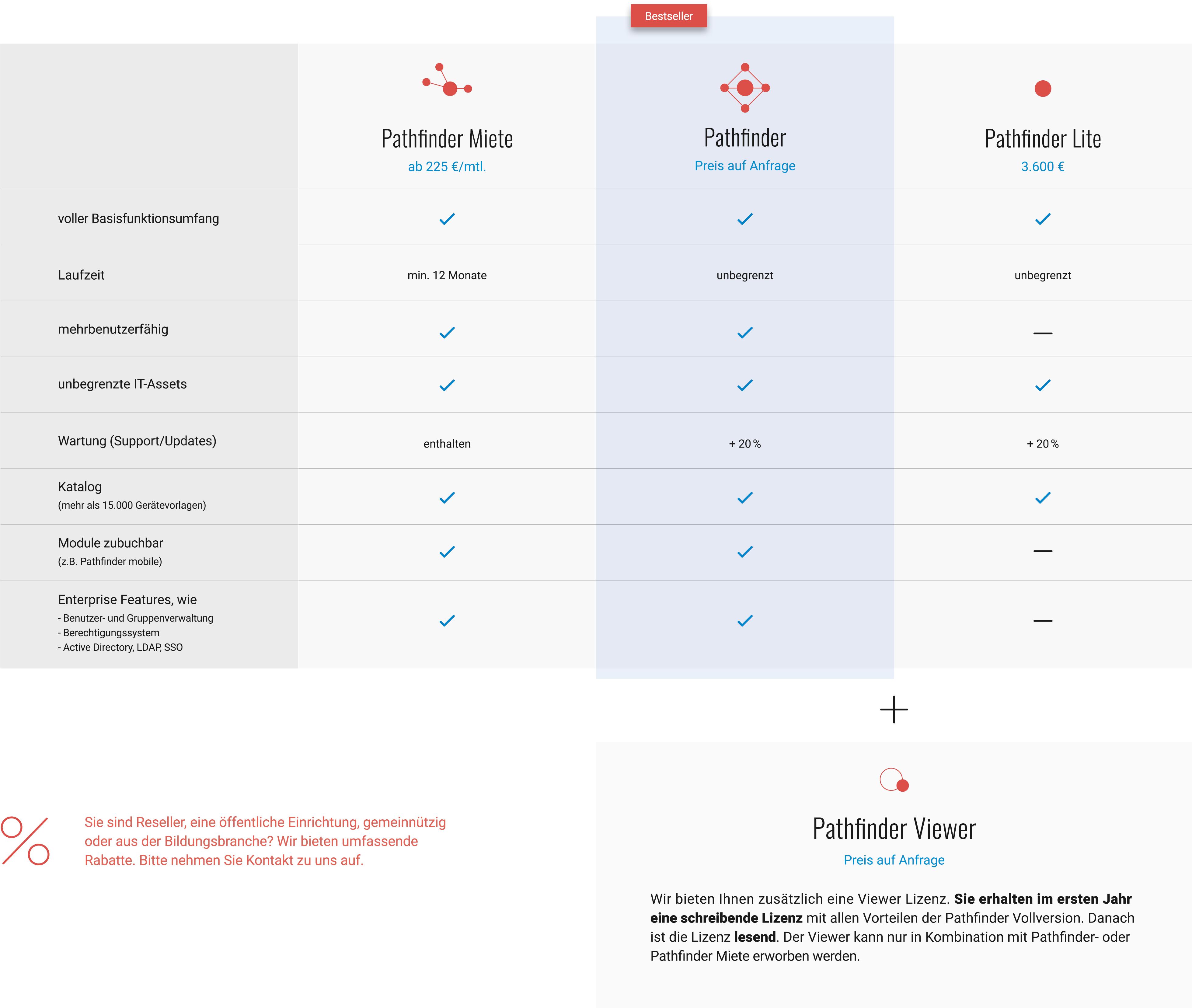 Preise Pathfinder Software